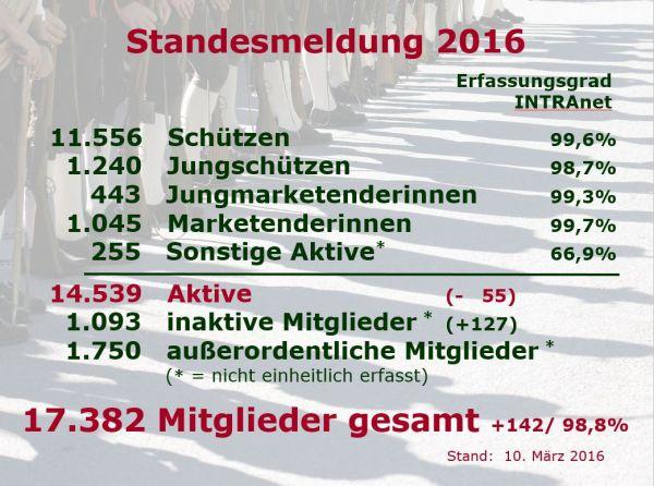 Hartwig Röck / Standesmeldung 2016 / Zum Vergrößern auf das Bild klicken
